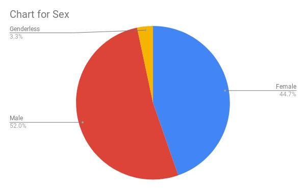 resultados del género de los pokémon