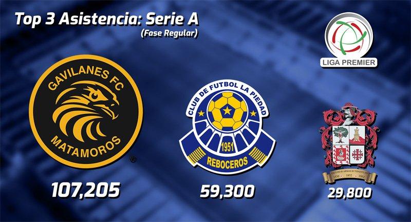 Asistencia de la Liga Premier Serie A - Temporada 2017-2018