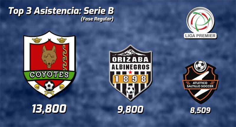 Asistencia de la Liga Premier Serie B - Temporada 2017-2018