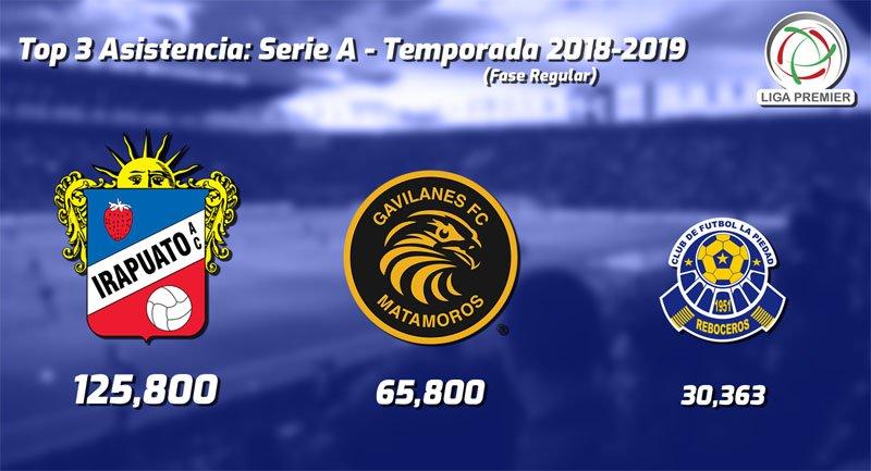 Asistencia 2018-2019 de la Liga Premier de México: Serie A