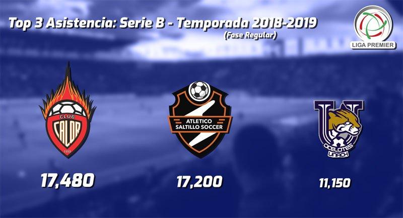 Asistencia 2018-2019 de la Liga Premier de México: Serie B