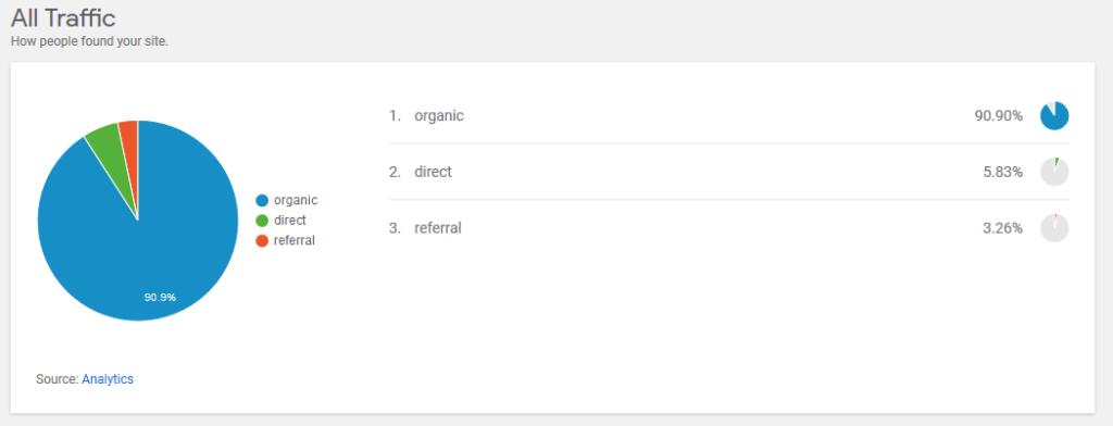 Google Site Kit - Adquisición de tráfico por Google Analytics