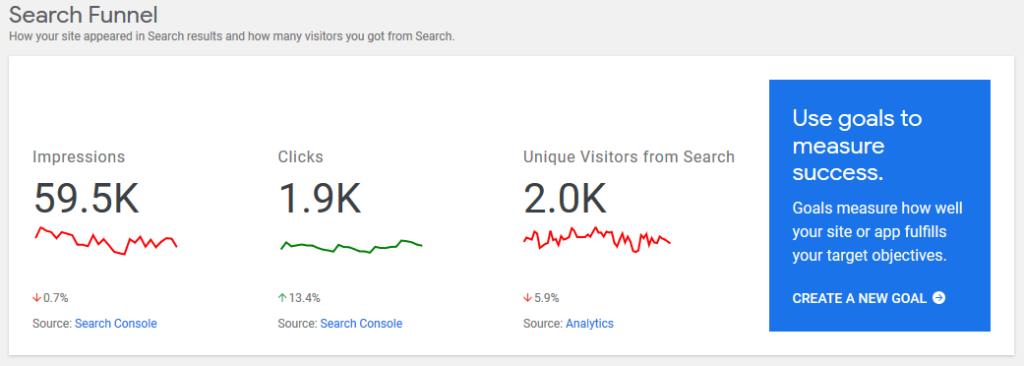 Google Site Kit - Una combinación de datos entre Google Search Console y Analytics